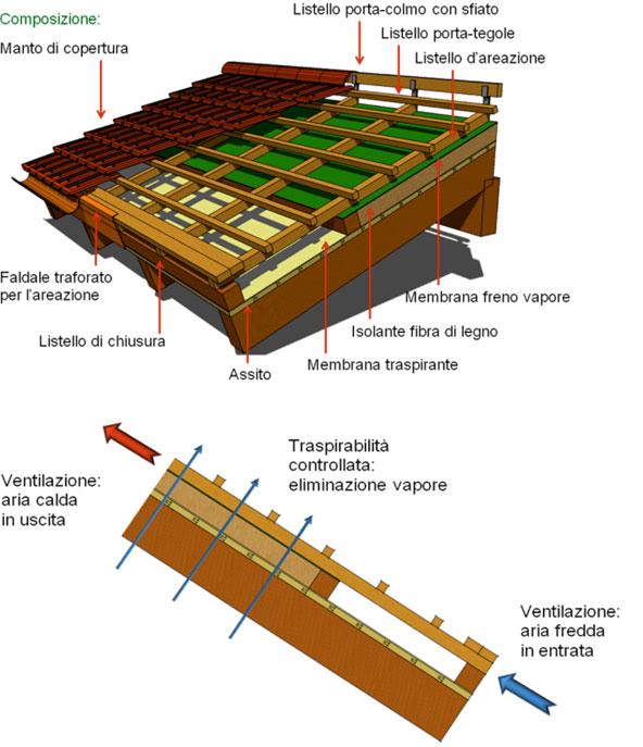 Lavorazioni legno taglio robotizzato legnami lupi for Dettagli di incorniciatura del tetto di gambrel